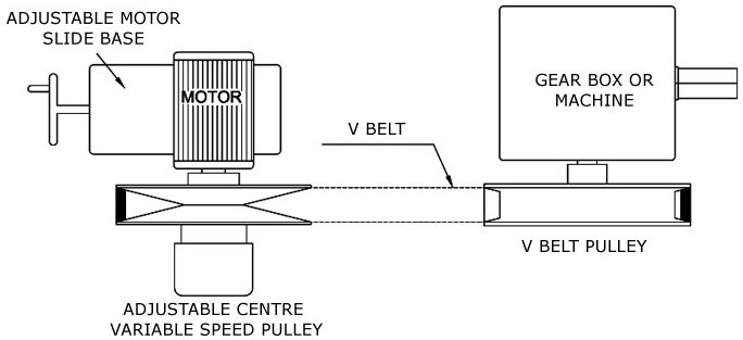Engineering of Variable Speed Pulley Drives, Adjustable